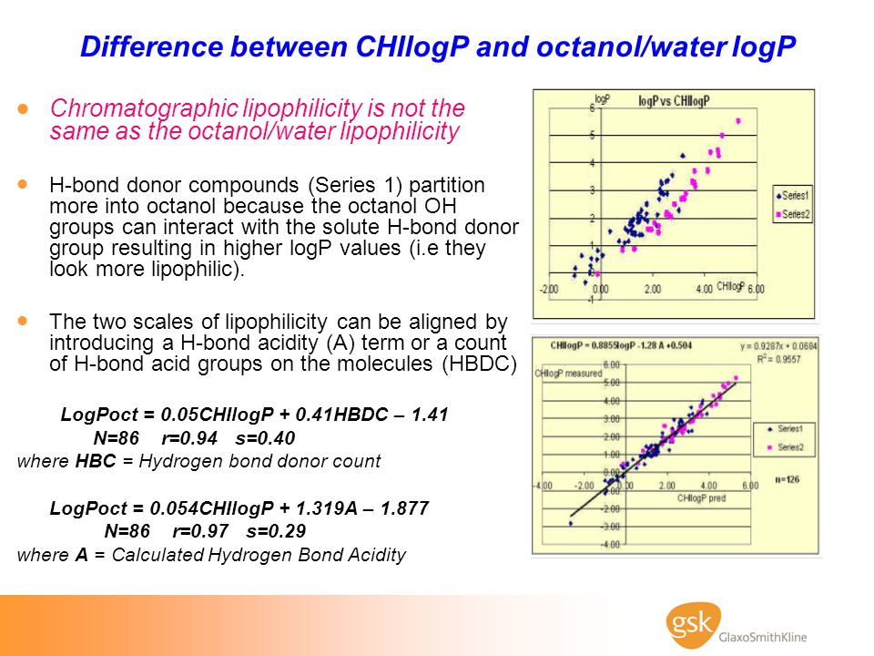 Difference between CHIlogP and octanol/water logP