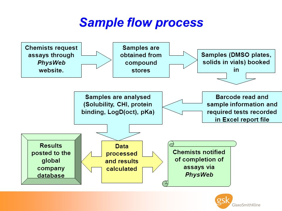 Sample flow process Samples (DMSO plates, solids in vials) booked in
