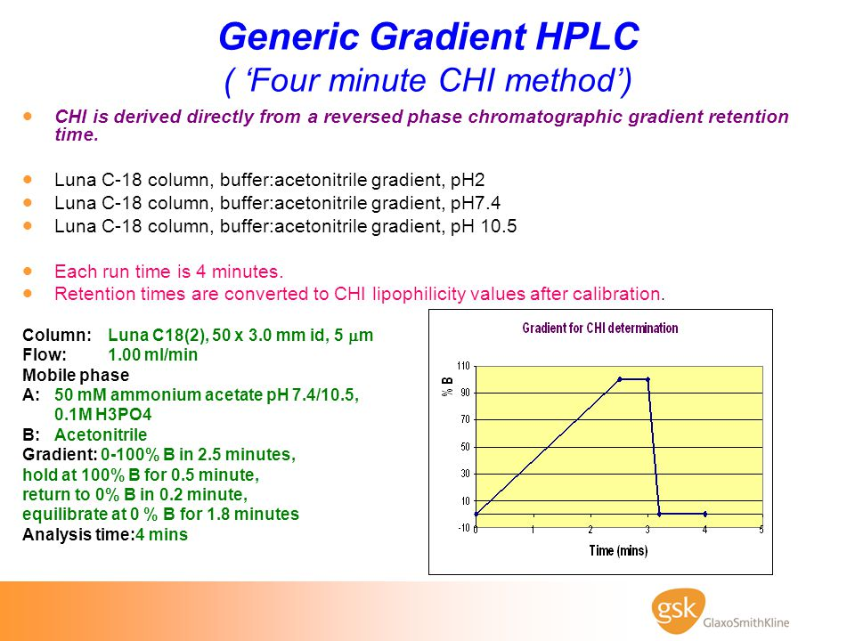 Generic Gradient HPLC ( 'Four minute CHI method')