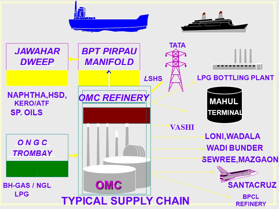 OMC TYPICAL SUPPLY CHAIN JAWAHAR BPT PIRPAU DWEEP MANIFOLD