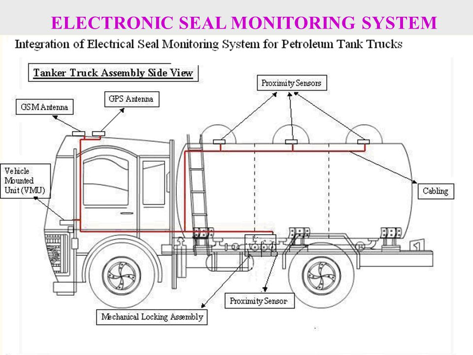 ELECTRONIC SEAL MONITORING SYSTEM