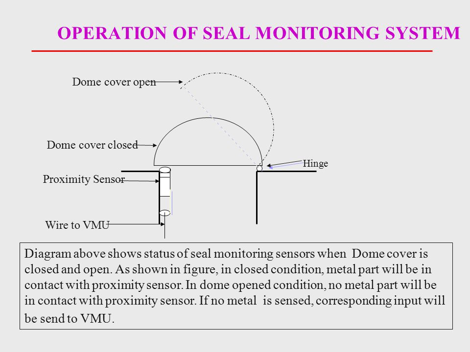 OPERATION OF SEAL MONITORING SYSTEM