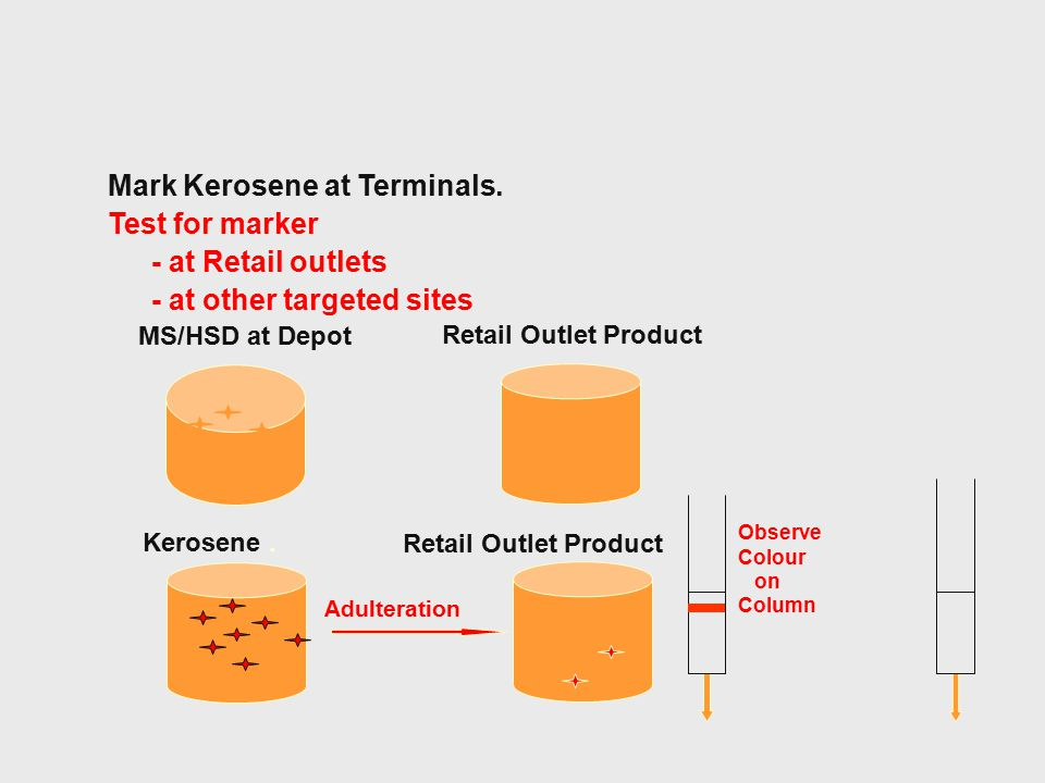 Mark Kerosene at Terminals. Test for marker - at Retail outlets