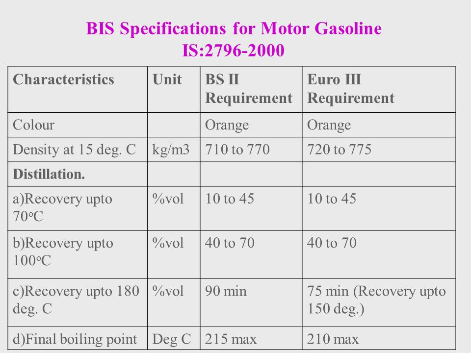 BIS Specifications for Motor Gasoline IS:2796-2000