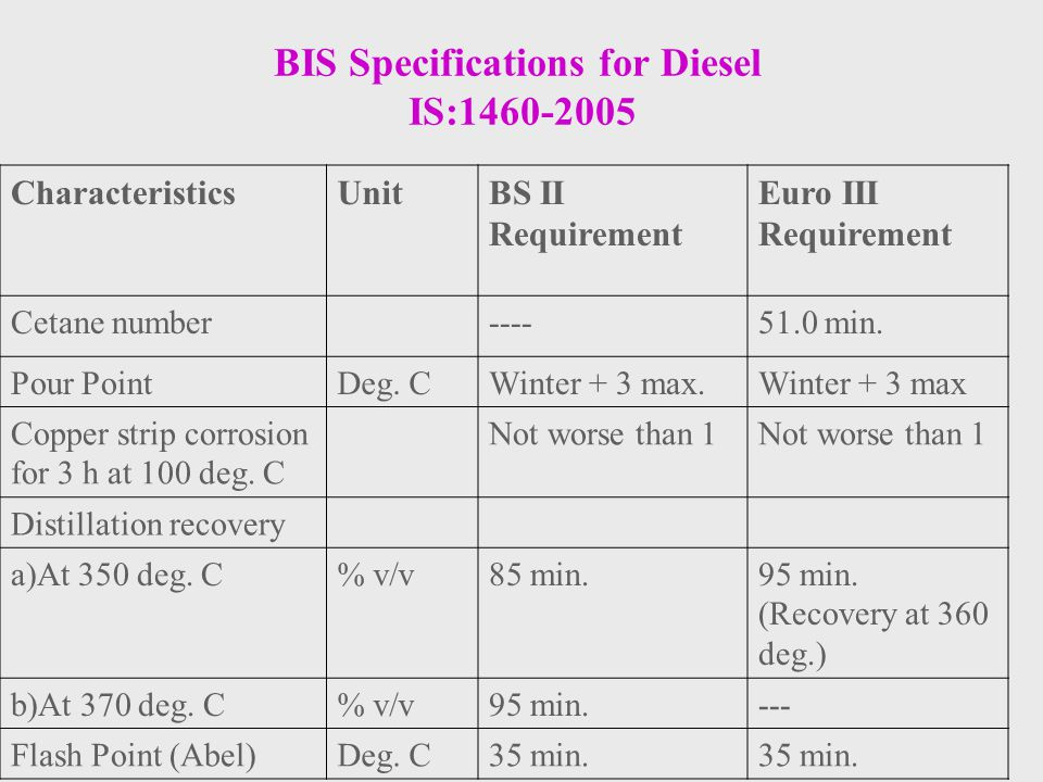 BIS Specifications for Diesel IS:1460-2005