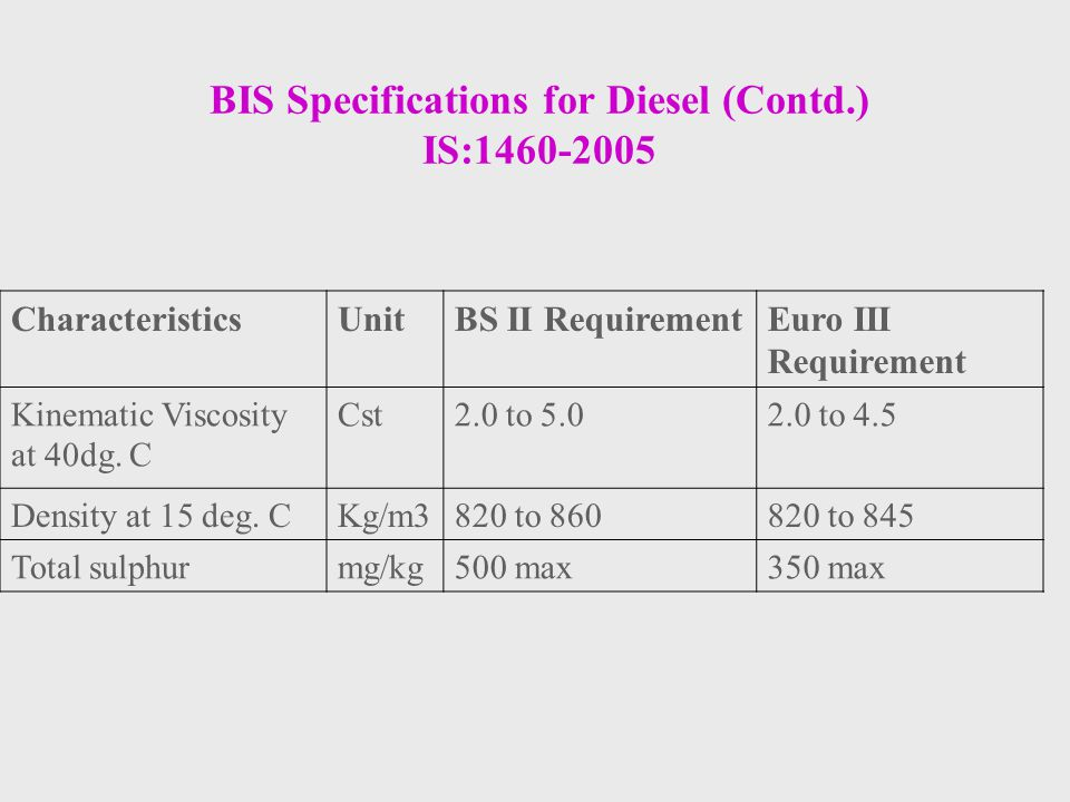 BIS Specifications for Diesel (Contd.) IS:1460-2005