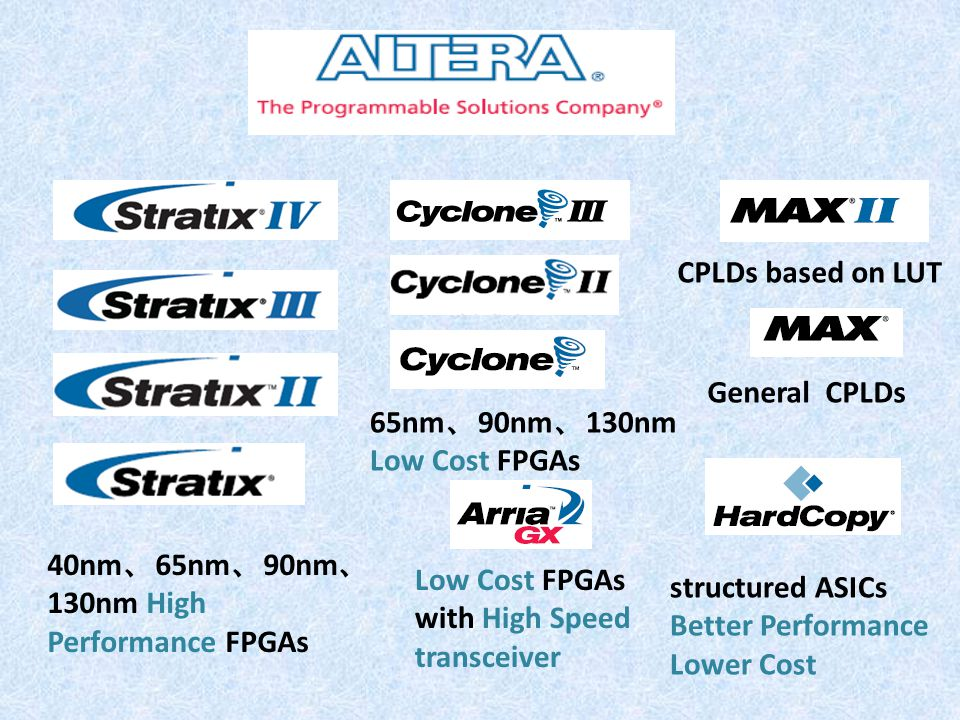 40nm、65nm、90nm、130nm High Performance FPGAs