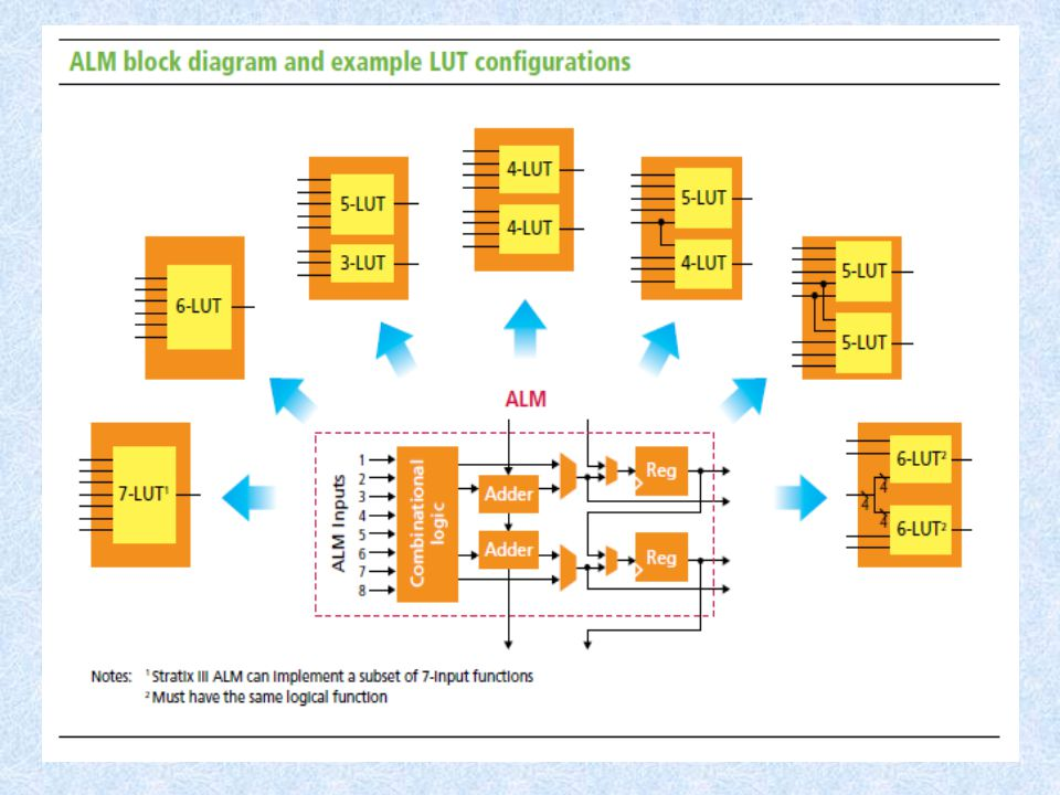 adaptive logic modules(ALM) that Altera introduced in 2004 with Stratix II FPGAs.