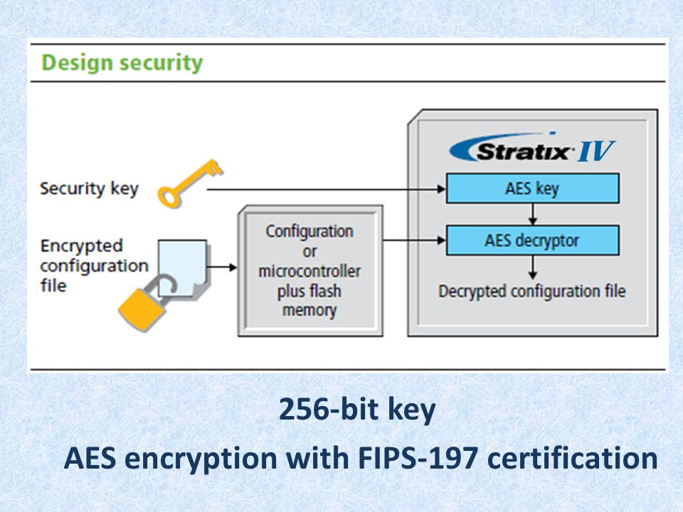 256-bit key AES encryption with FIPS-197 certification