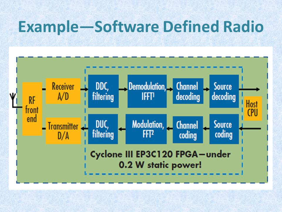 Example—Software Defined Radio