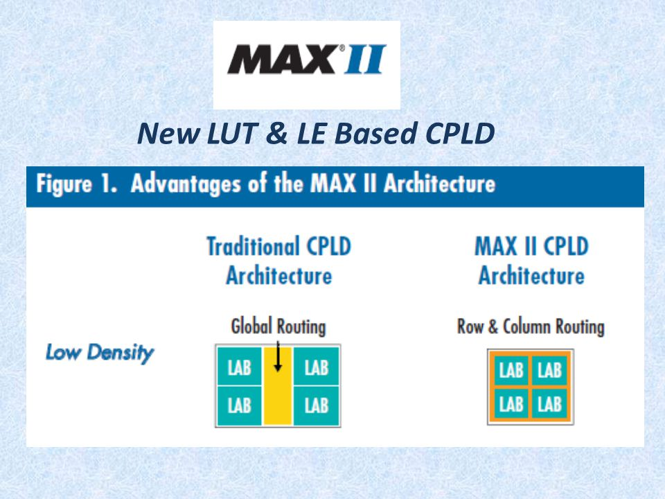 New LUT & LE Based CPLD