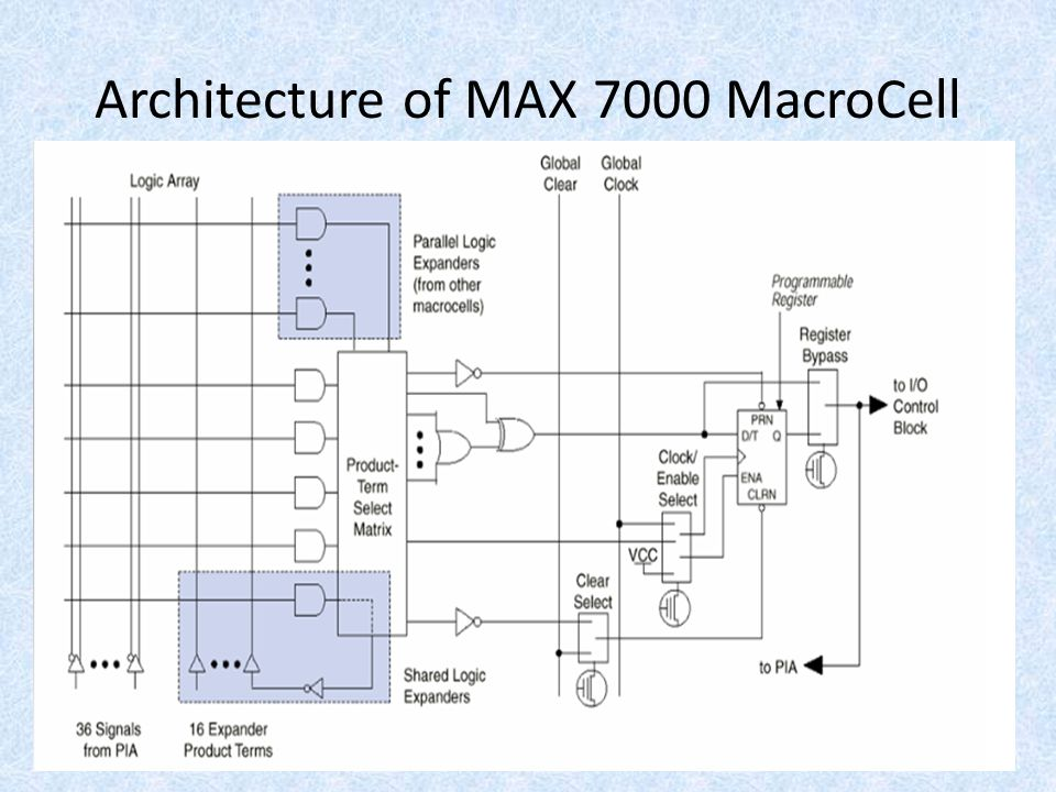 Architecture of MAX 7000 MacroCell