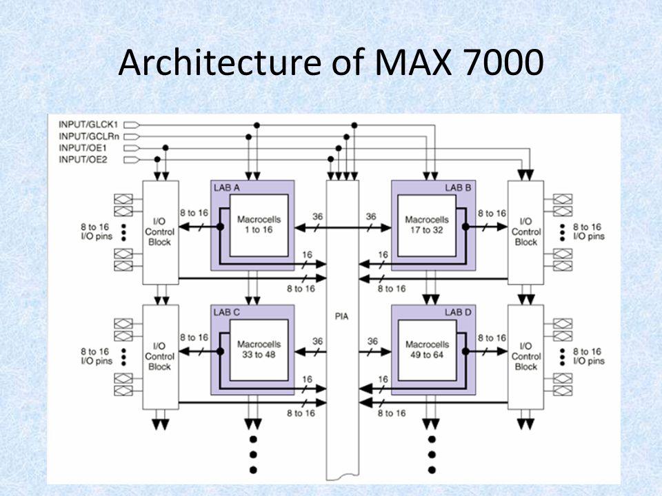 Architecture of MAX 7000