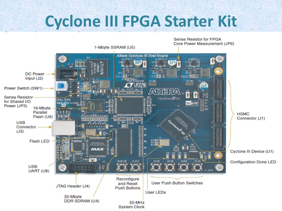 Cyclone III FPGA Starter Kit