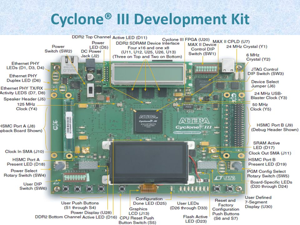 Cyclone® III Development Kit