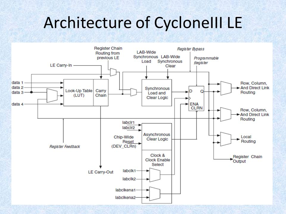 Architecture of CycloneIII LE