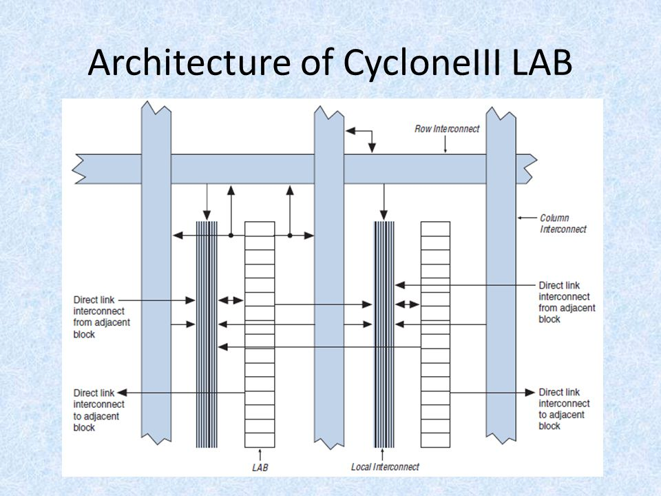 Architecture of CycloneIII LAB