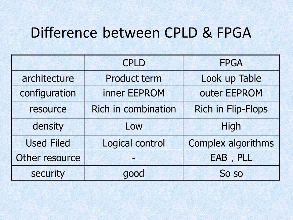 Difference between CPLD & FPGA
