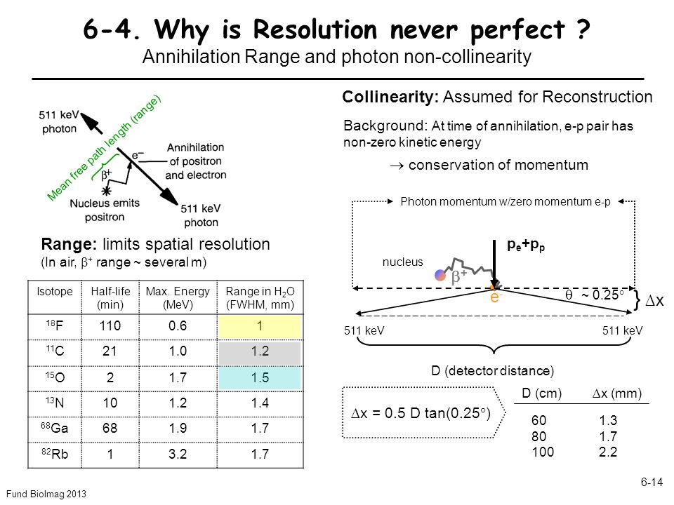 6-4. Why is Resolution never perfect
