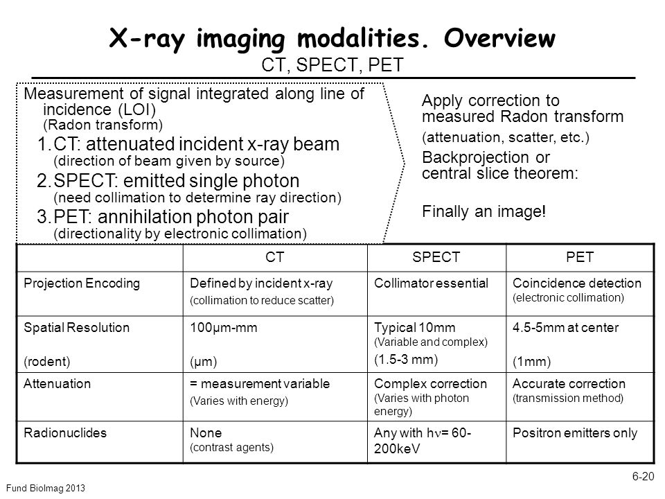 X-ray imaging modalities. Overview CT, SPECT, PET