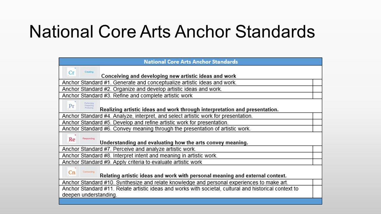 National Core Arts Anchor Standards