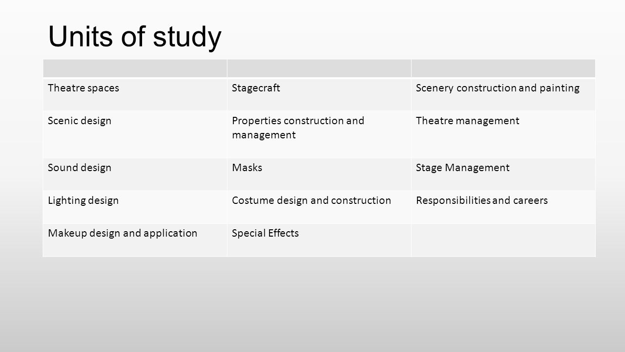Units of study Theatre spaces Stagecraft