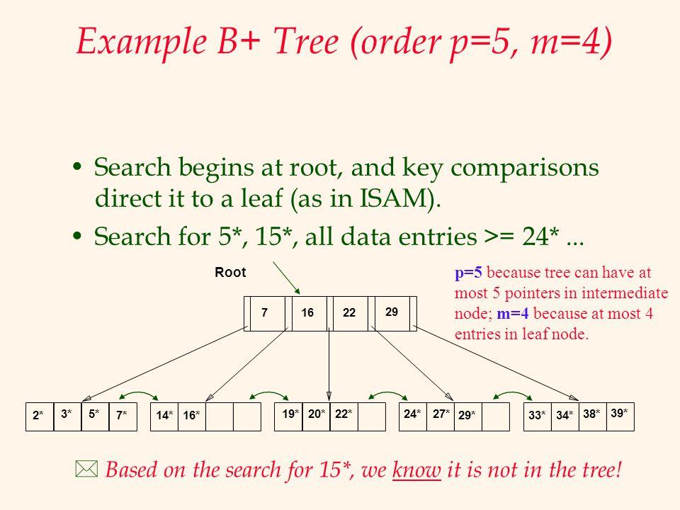 Example B+ Tree (order p=5, m=4)