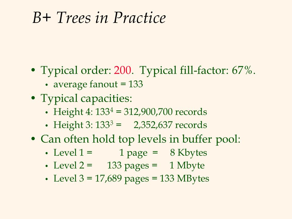 B+ Trees in Practice Typical order: 200. Typical fill-factor: 67%.
