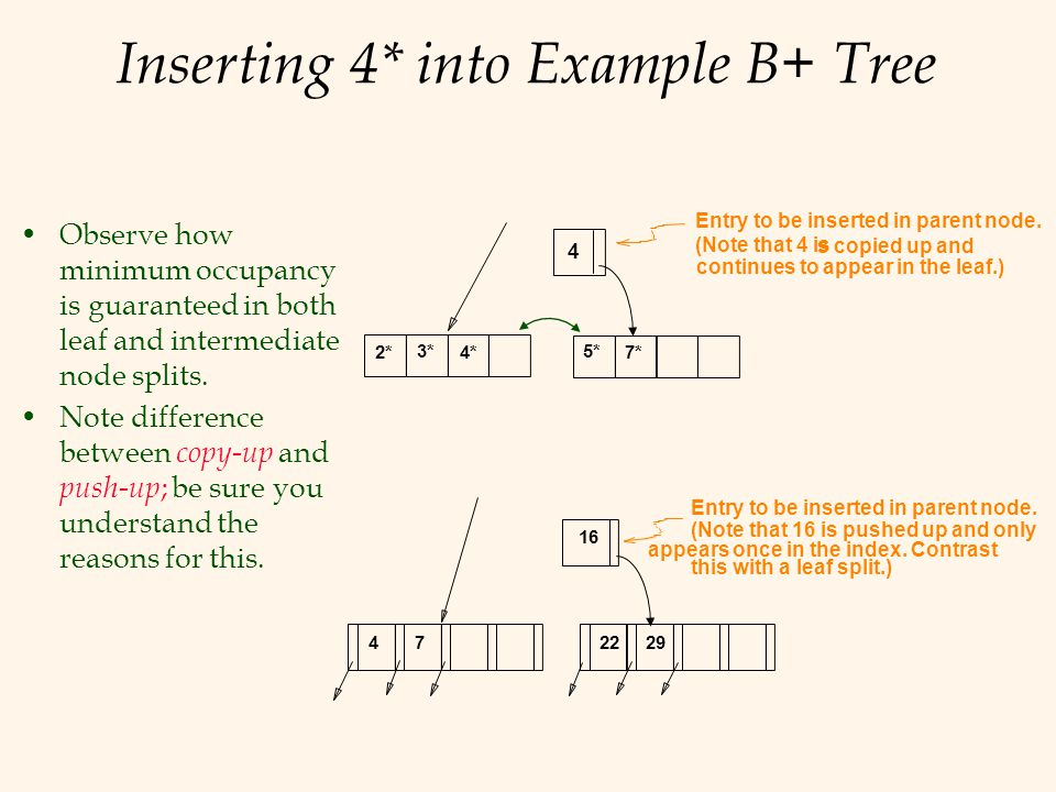 Inserting 4* into Example B+ Tree