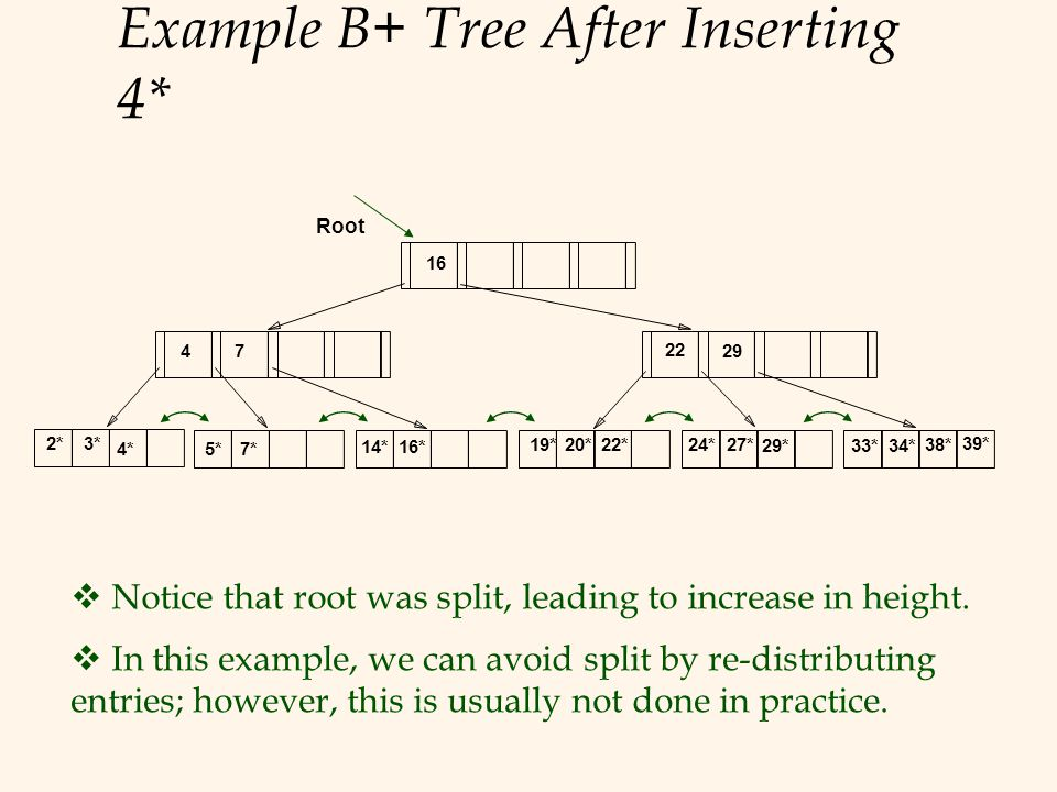 Example B+ Tree After Inserting 4*