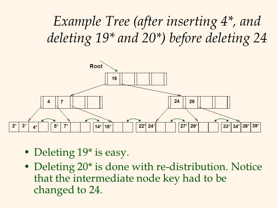 Example Tree (after inserting 4. , and deleting 19. and 20