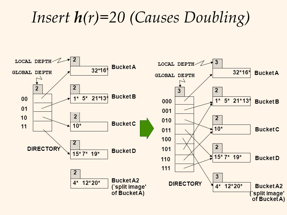 Insert h(r)=20 (Causes Doubling)