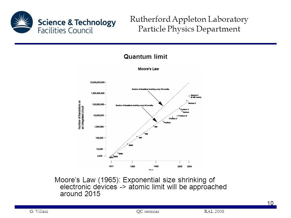 Quantum limit Moore's Law (1965): Exponential size shrinking of electronic devices -> atomic limit will be approached around 2015.