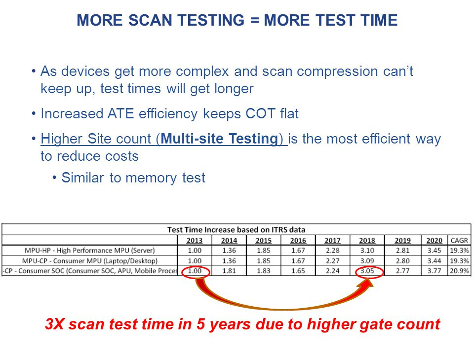 More Scan Testing = More Test Time
