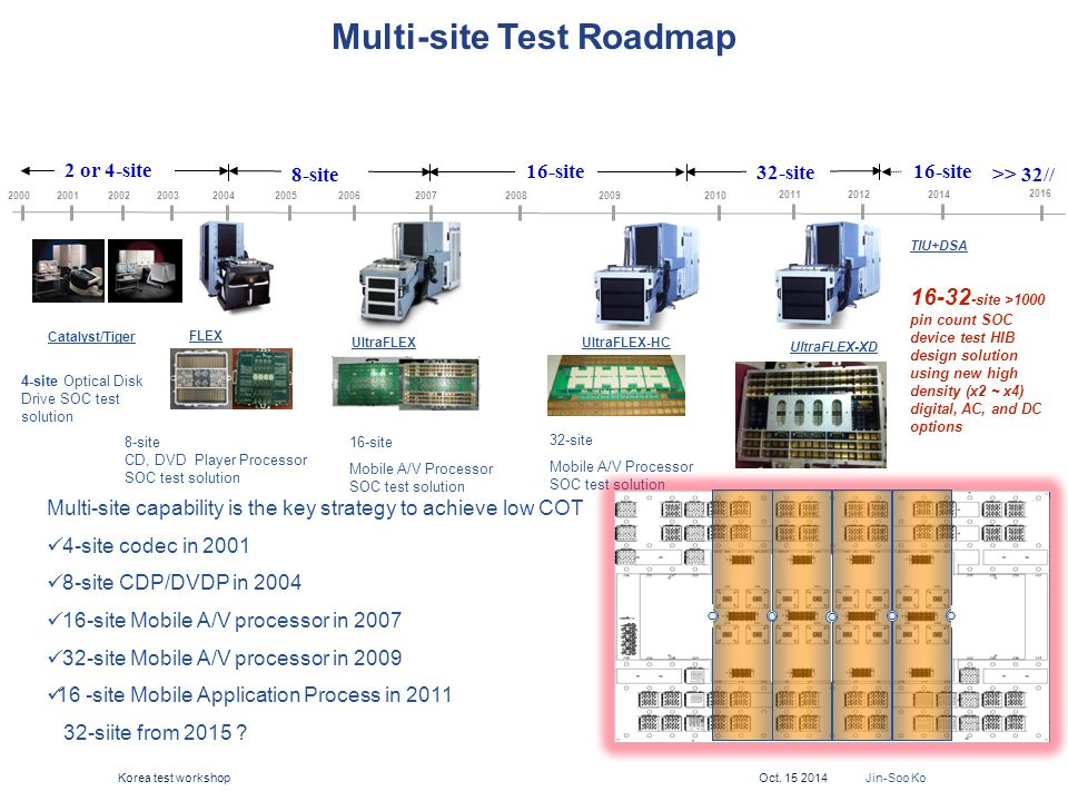 Multi-site Test Roadmap