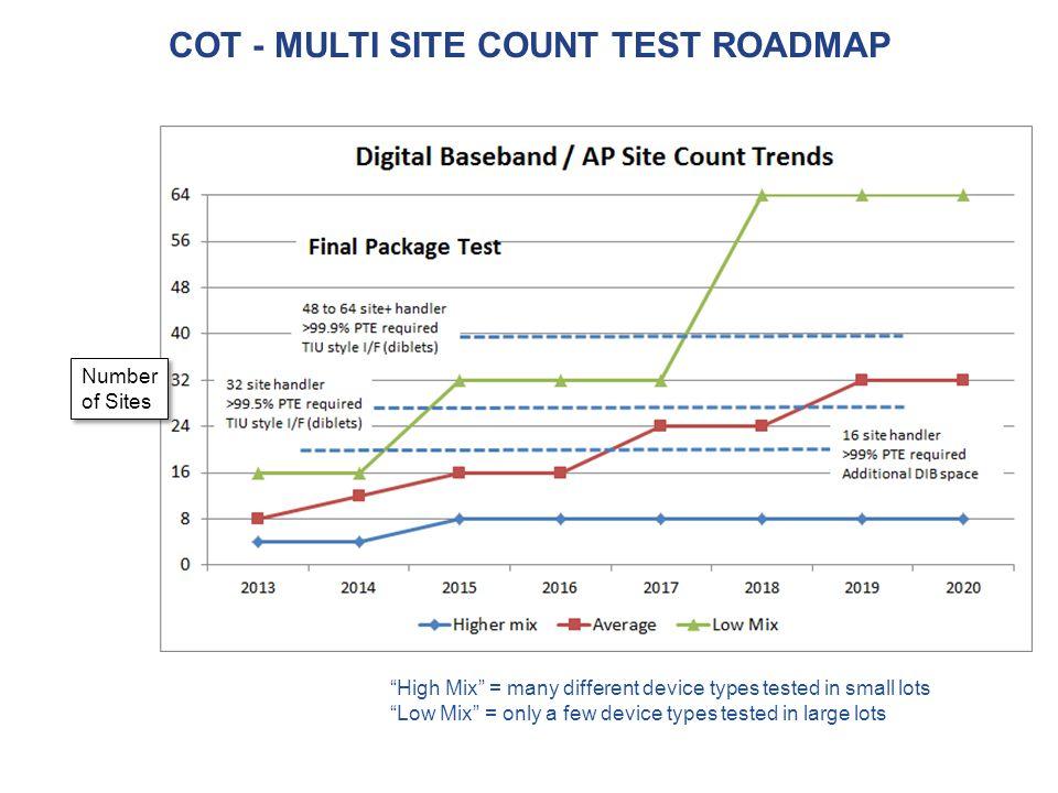 COT - Multi Site Count test roadmap