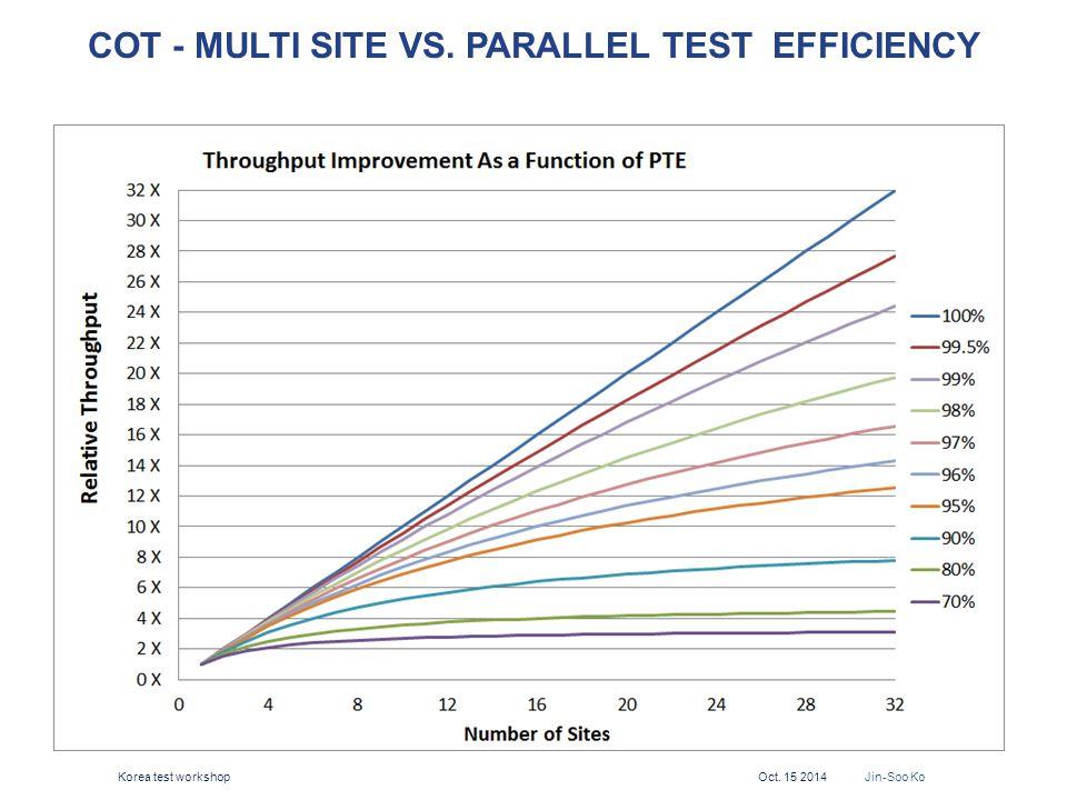 COT - Multi Site Vs. Parallel test efficiency
