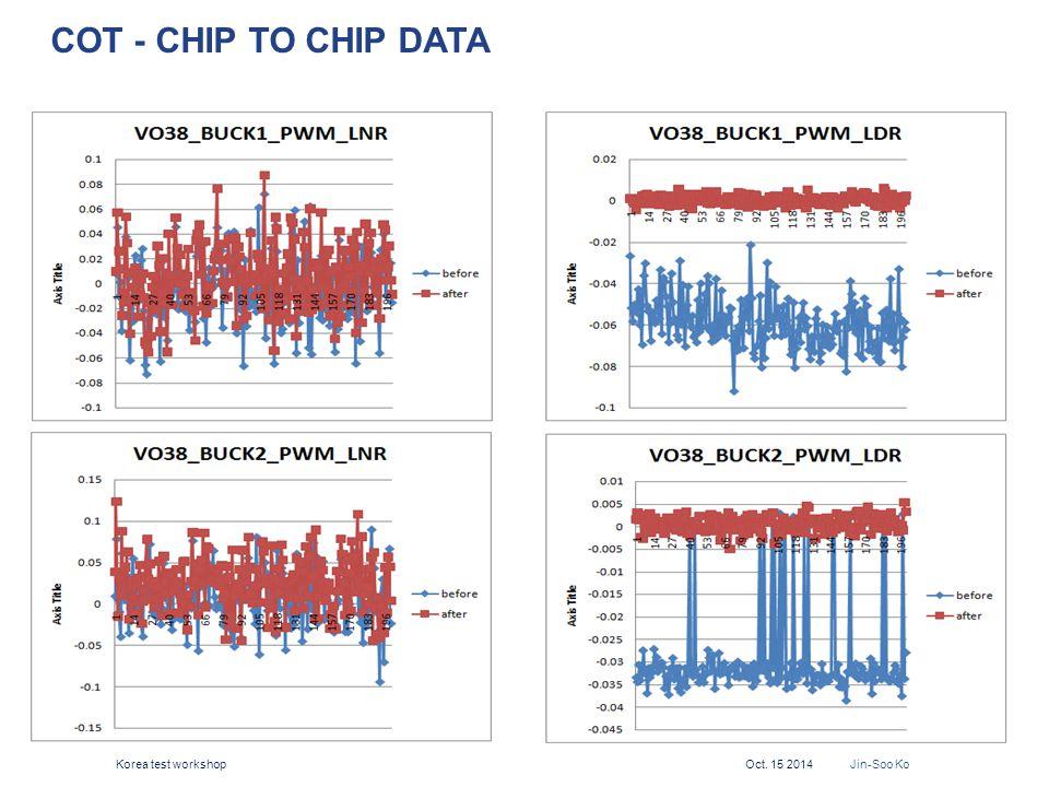 COT - Chip to Chip Data Korea test workshop Oct. 15 2014 Jin-Soo Ko