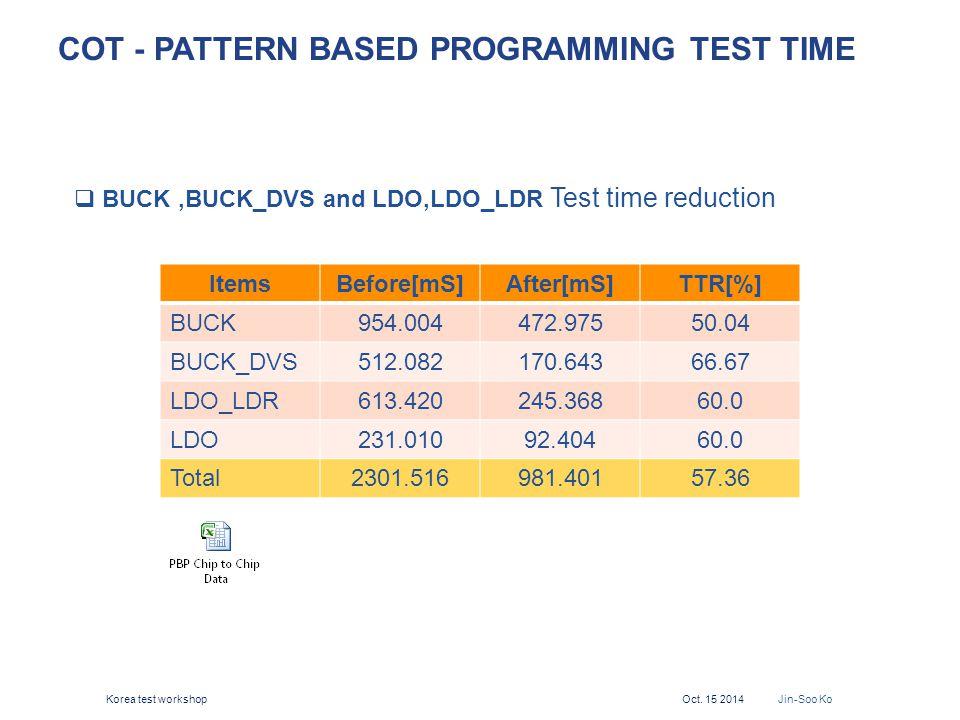 COT - Pattern Based Programming Test Time