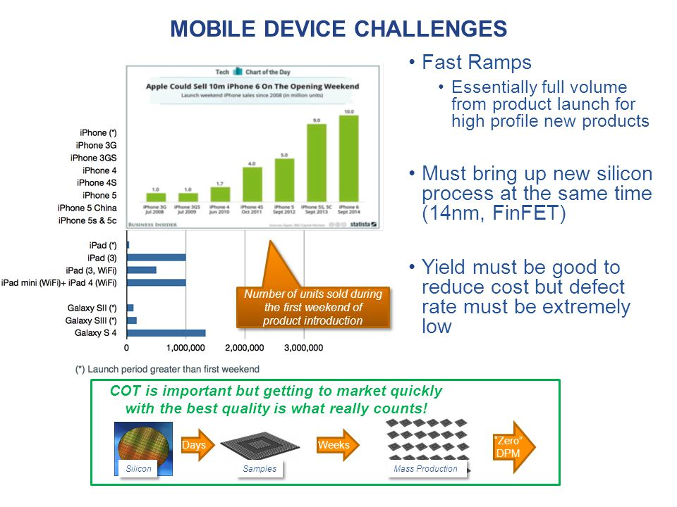 Mobile Device challenges