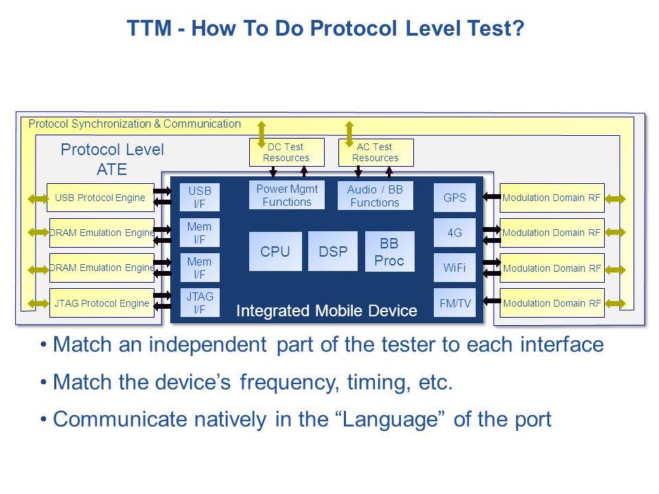 TTM - How To Do Protocol Level Test