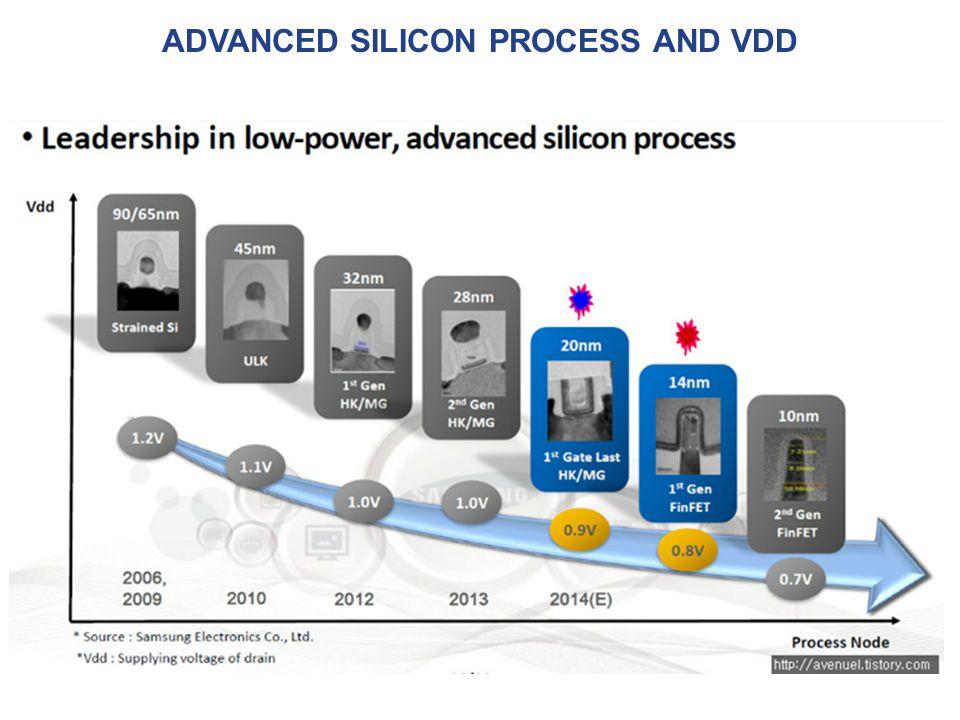 Advanced silicon process and VDD