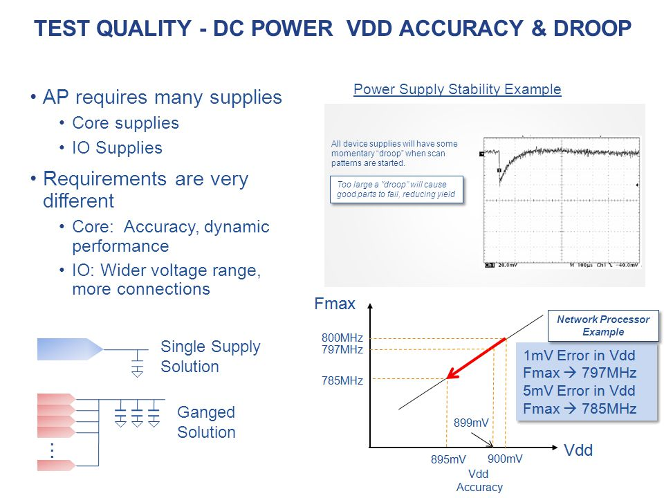 Test Quality - Dc power VDD accuracy & droop