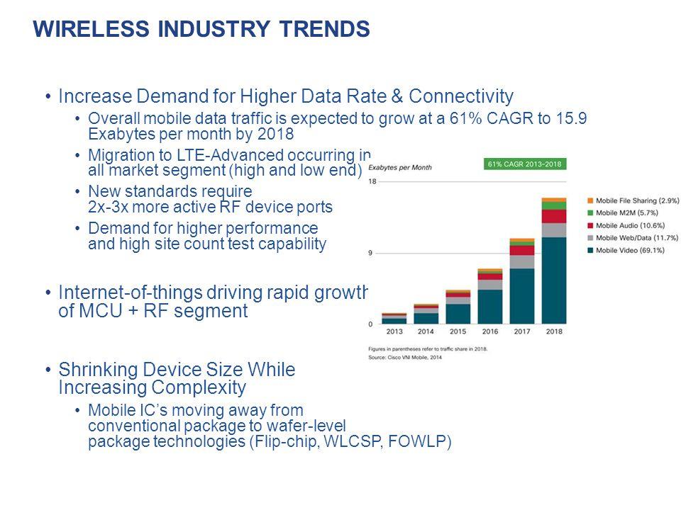 Wireless Industry Trends