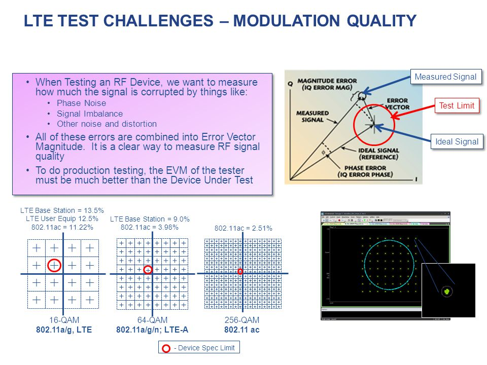 LTE Test Challenges – Modulation Quality
