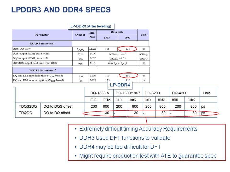 LPDDR3 and ddr4 specs Extremely difficult timing Accuracy Requirements