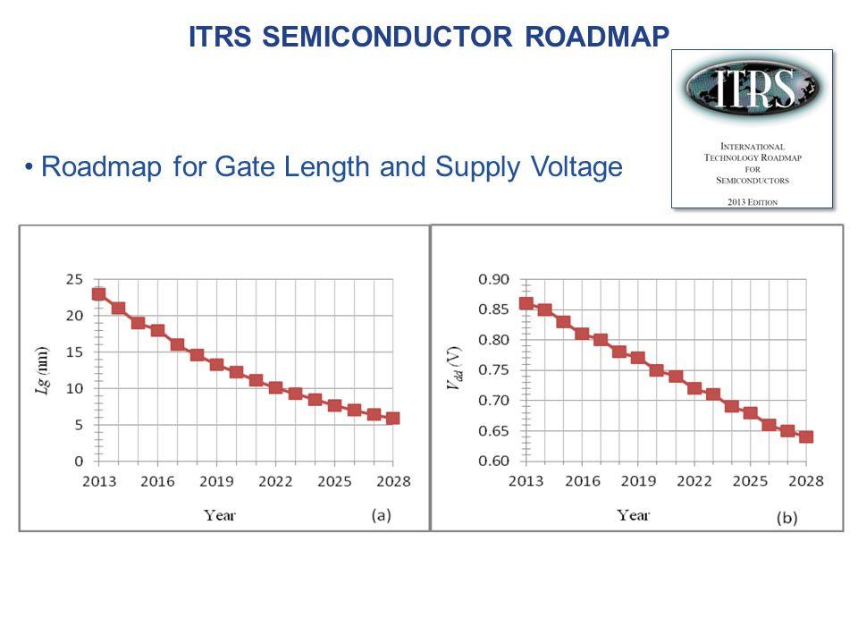 ITRS semiconductor roadmap