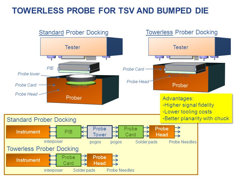Towerless Probe for TSV and Bumped die