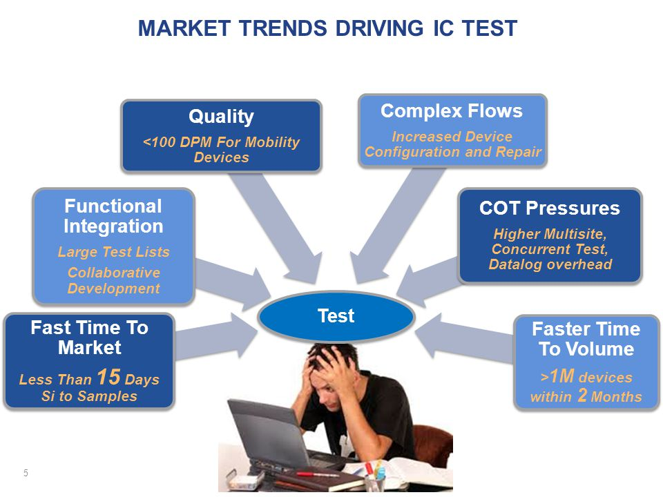 Market trends driving IC test