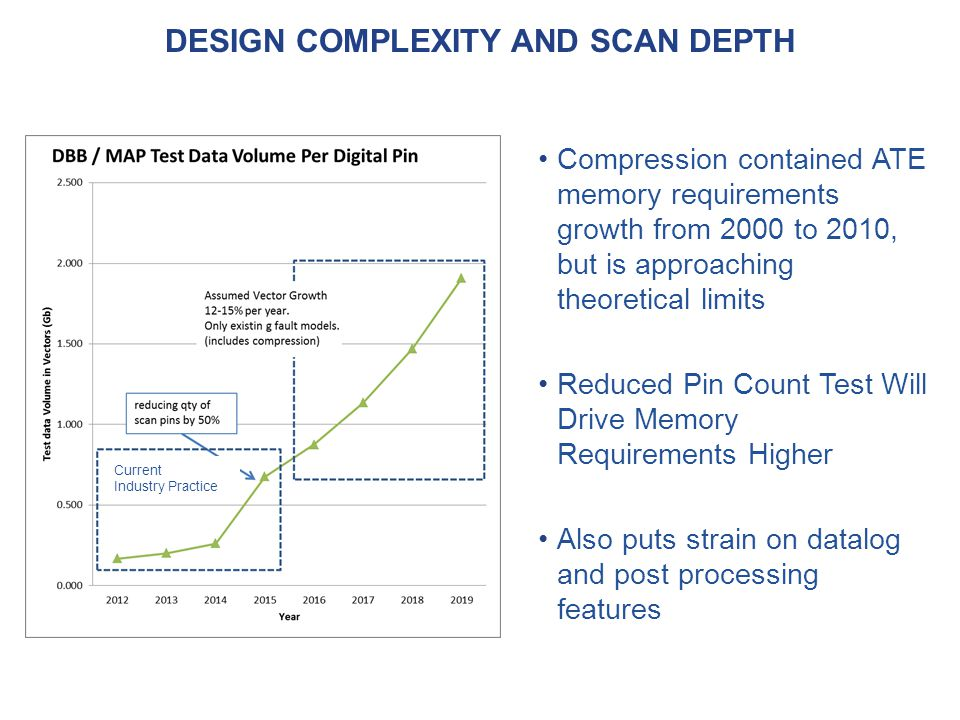 Design complexity and scan depth